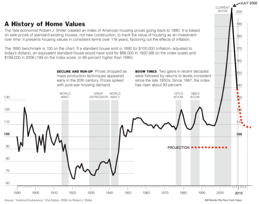 History of Home Values - 1890 - 2009