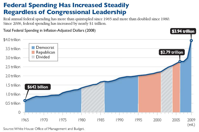 Federal Spending Increases